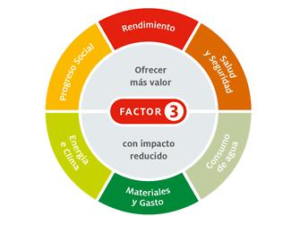 Sostenibilidad Henkel: seis áreas de acción